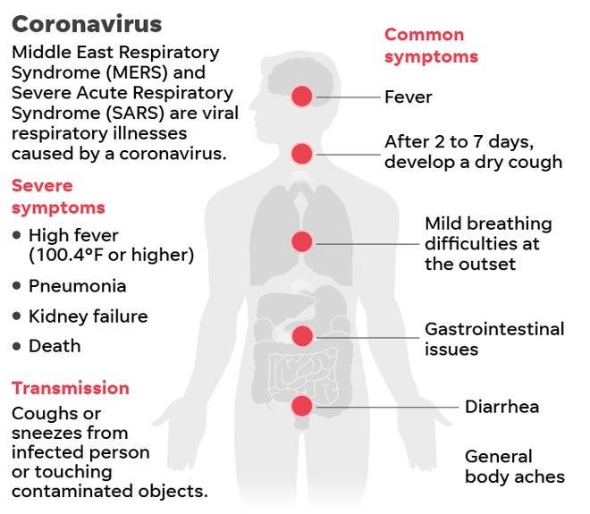 Coronavirus From America: BEWARE OF DEADLY NOVEL CORONAVIRUS!
